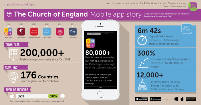 Church of England apps hit 200,000 downloads